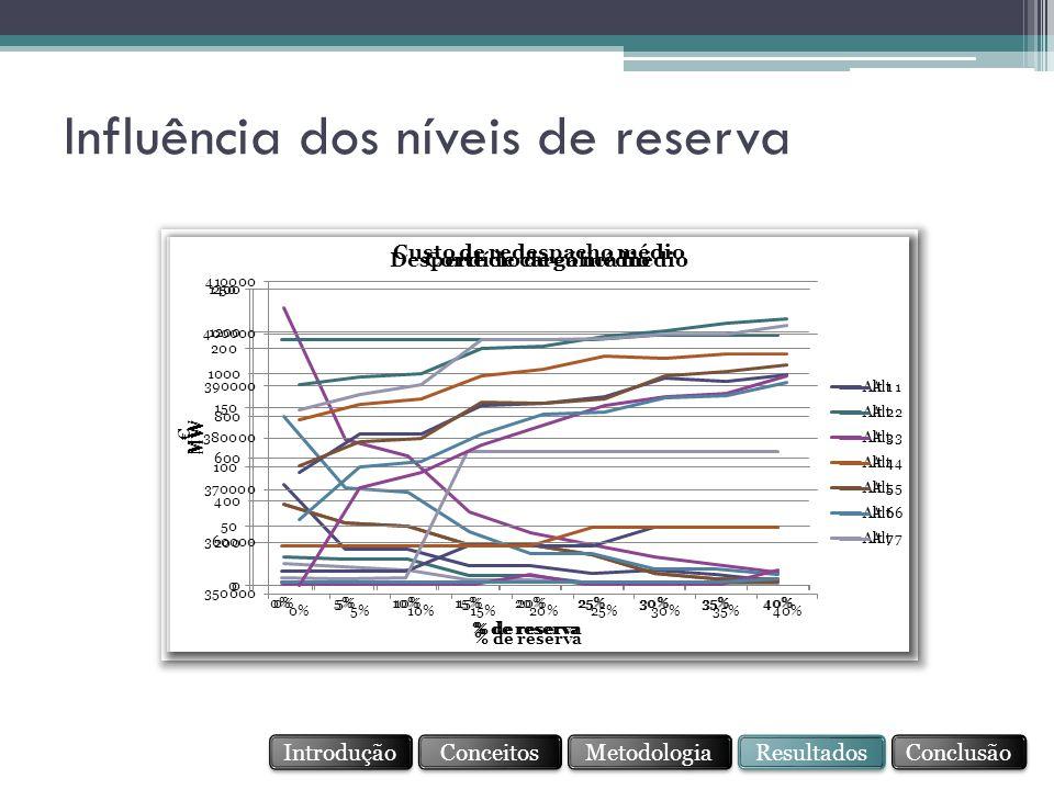 Influência dos níveis de reserva