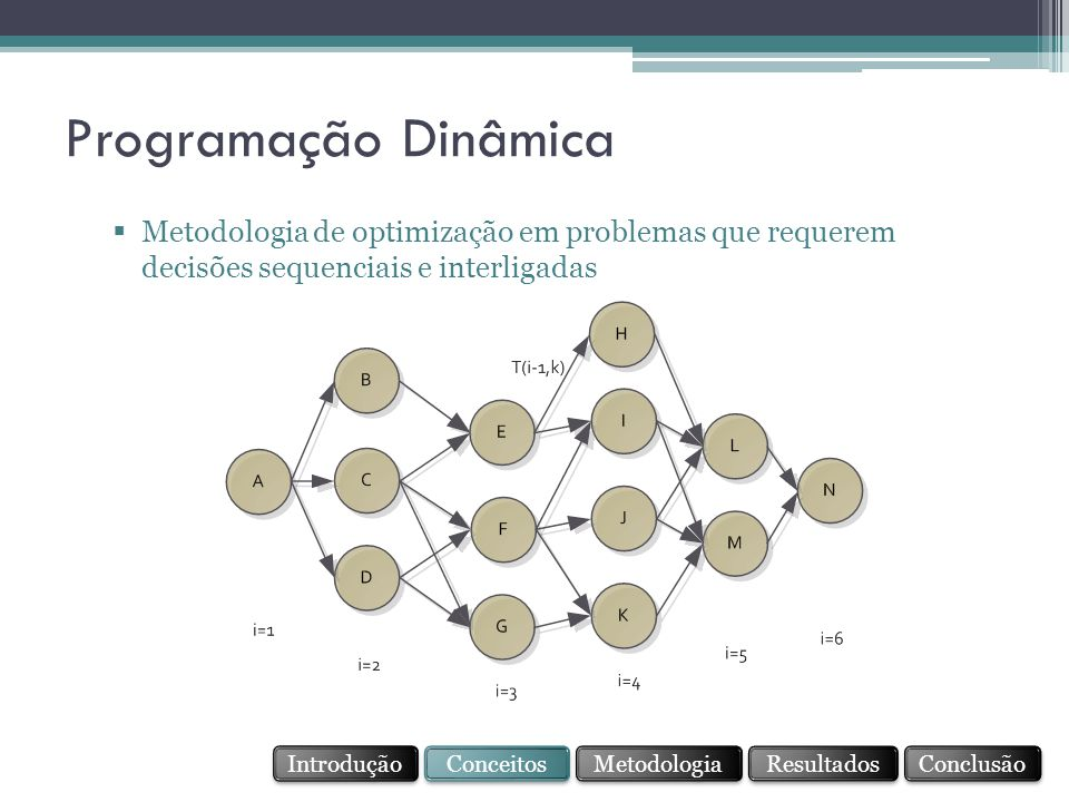 Programação Dinâmica Metodologia de optimização em problemas que requerem decisões sequenciais e interligadas.