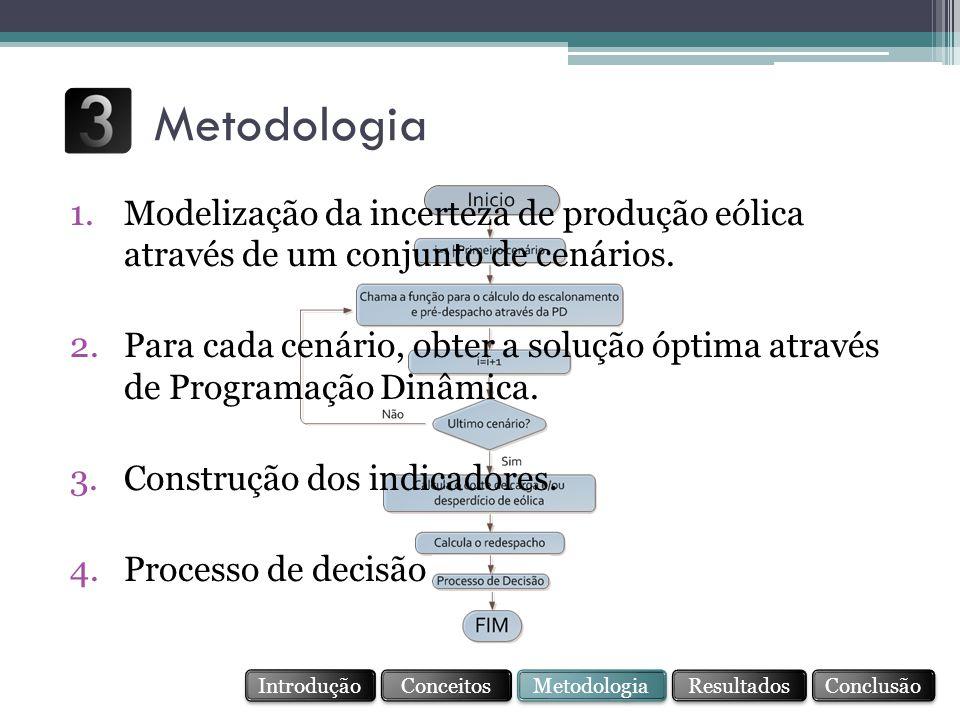 Metodologia Modelização da incerteza de produção eólica através de um conjunto de cenários.