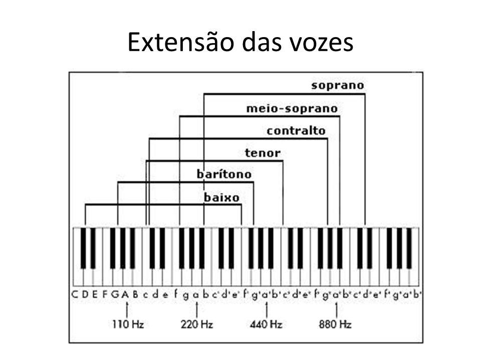Extensão das vozes