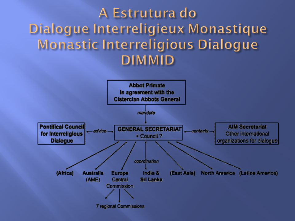 A Estrutura do Dialogue Interreligieux Monastique Monastic Interreligious Dialogue DIMMID