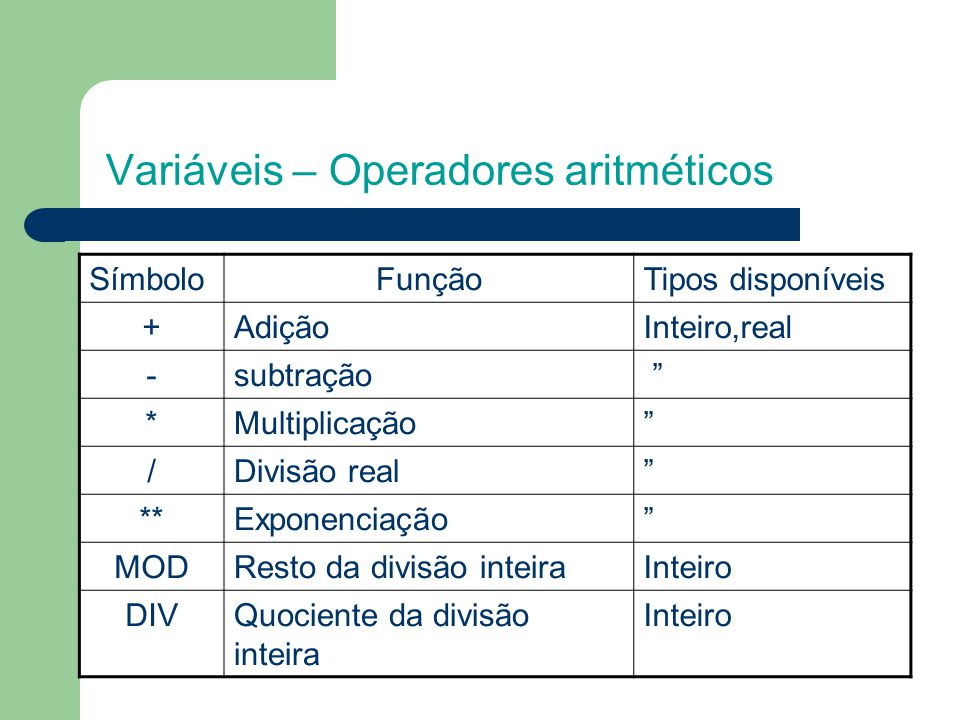 Variáveis – Operadores aritméticos