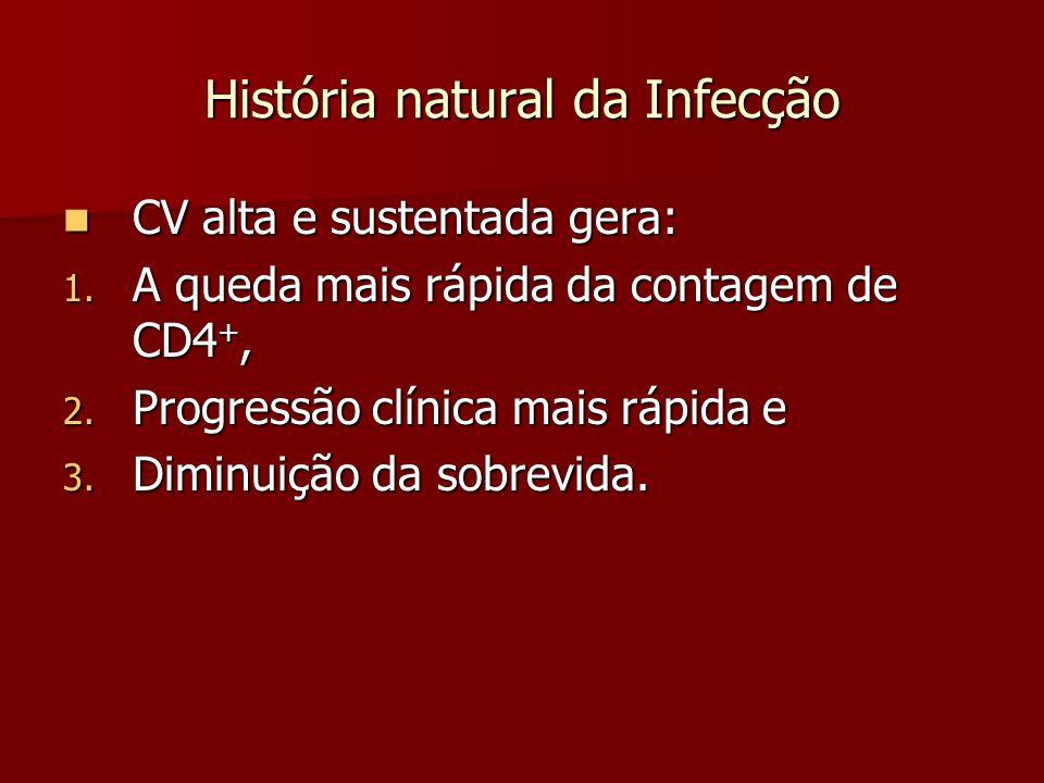 História natural da Infecção