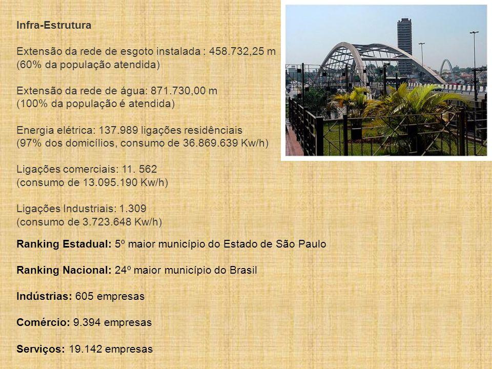 Infra-Estrutura Extensão da rede de esgoto instalada : 458.732,25 m (60% da população atendida)