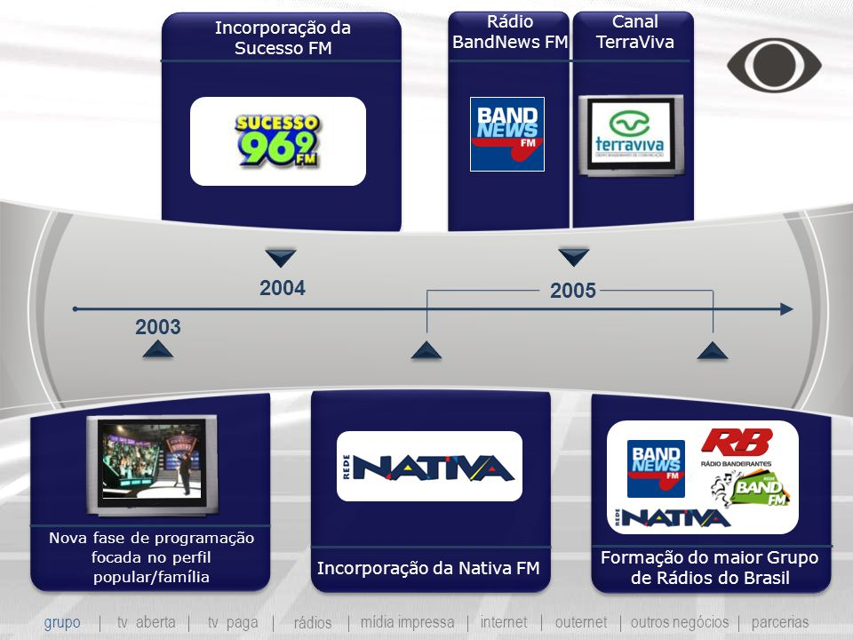 2004 2005 2003 Rádio BandNews FM Canal TerraViva