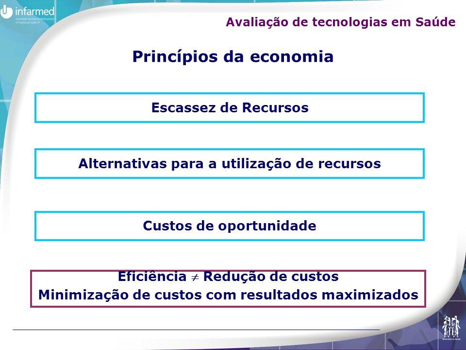 Princípios da economia