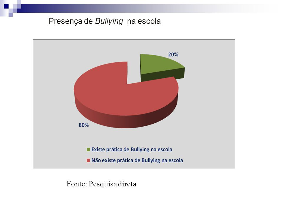 Presença de Bullying na escola