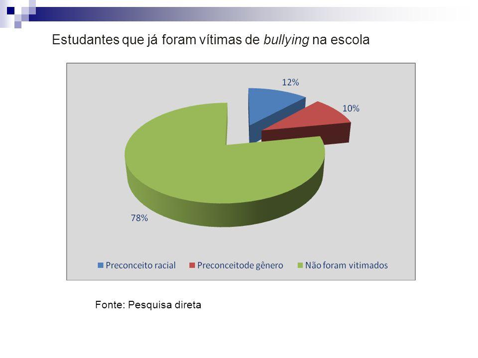 Estudantes que já foram vítimas de bullying na escola