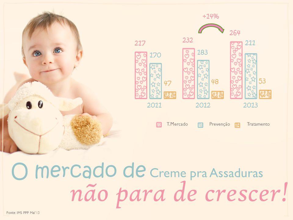não para de crescer! O mercado de Creme pra Assaduras +14% 170 183 211