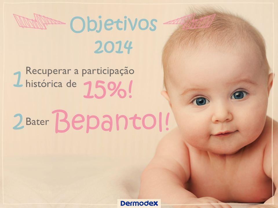 Objetivos 2014 Recuperar a participação histórica de 1 15%! 2 Bepantol! Bater