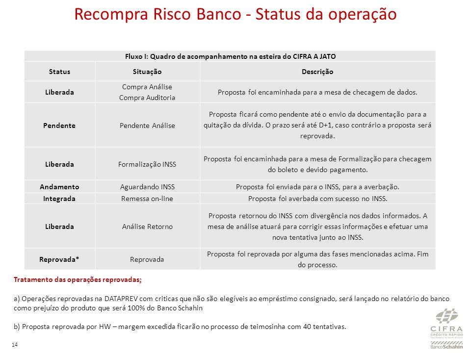 Recompra Risco Banco - Status da operação