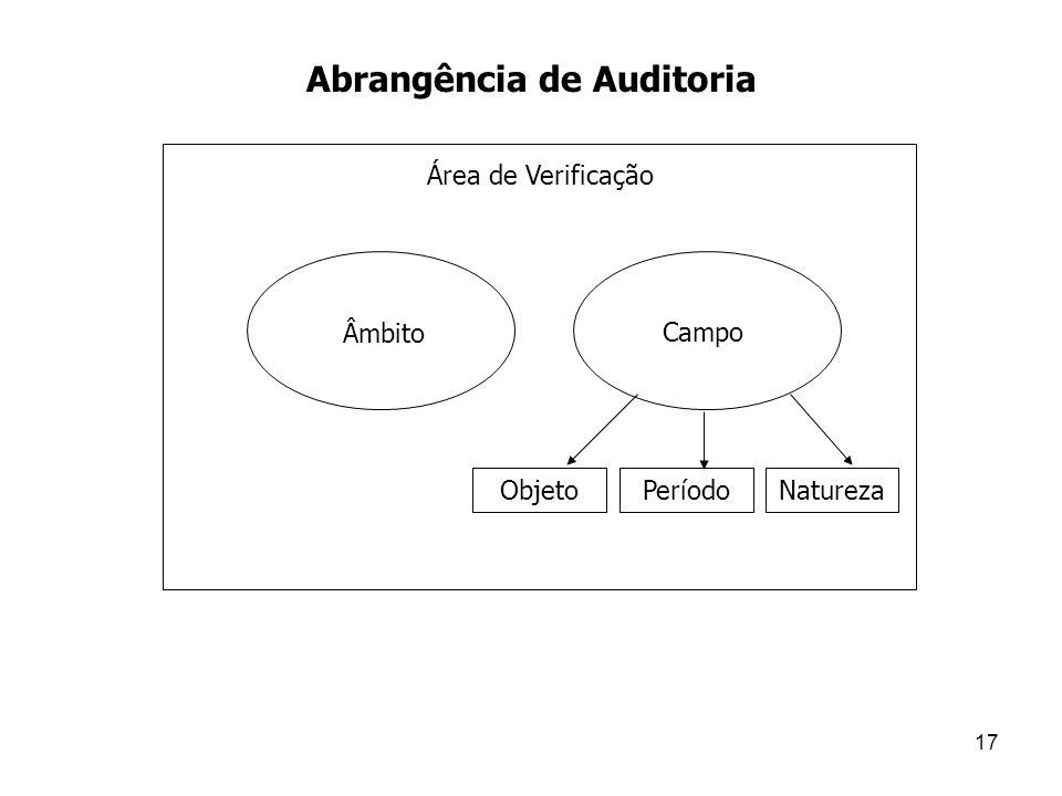 Abrangência de Auditoria