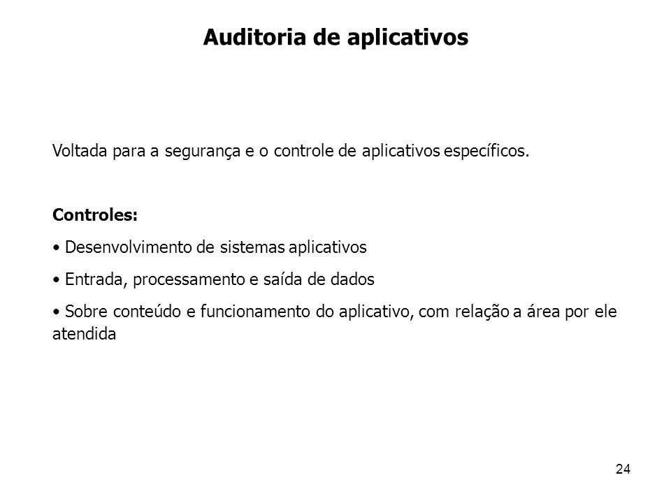 Auditoria de aplicativos