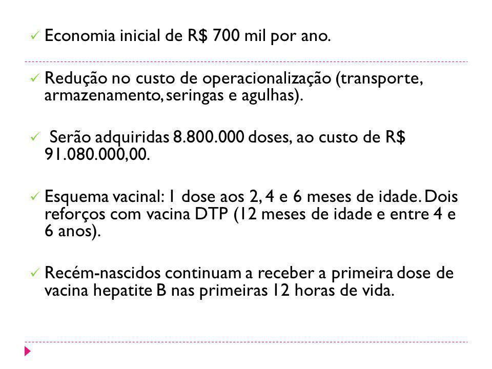 Economia inicial de R$ 700 mil por ano.