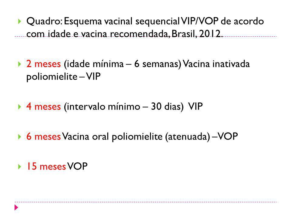 Quadro: Esquema vacinal sequencial VIP/VOP de acordo com idade e vacina recomendada, Brasil, 2012.