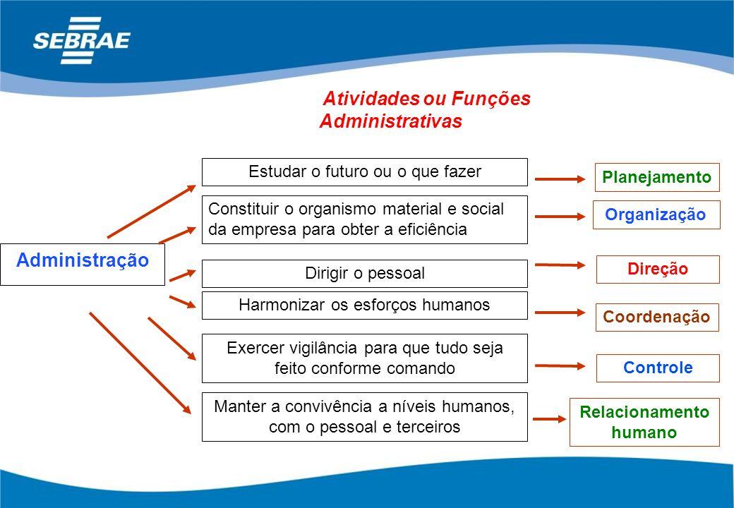 Atividades ou Funções Administrativas Relacionamento humano