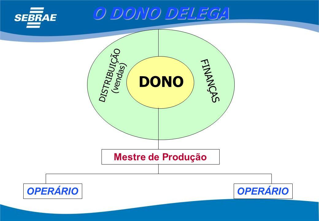 O DONO DELEGA DONO FINANÇAS Mestre de Produção OPERÁRIO OPERÁRIO