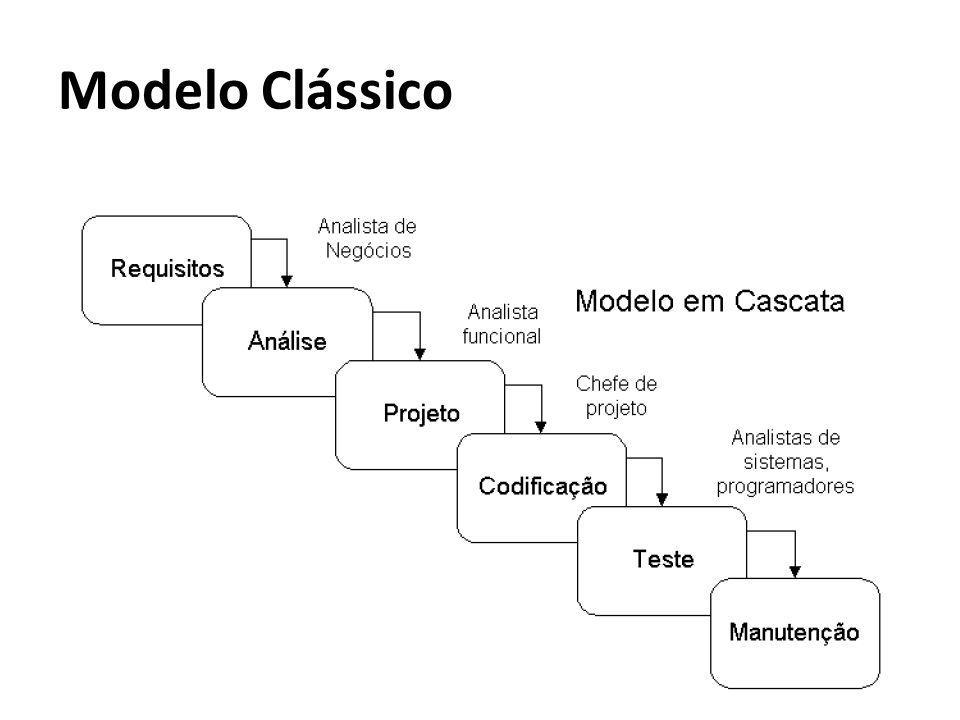 Modelo Clássico