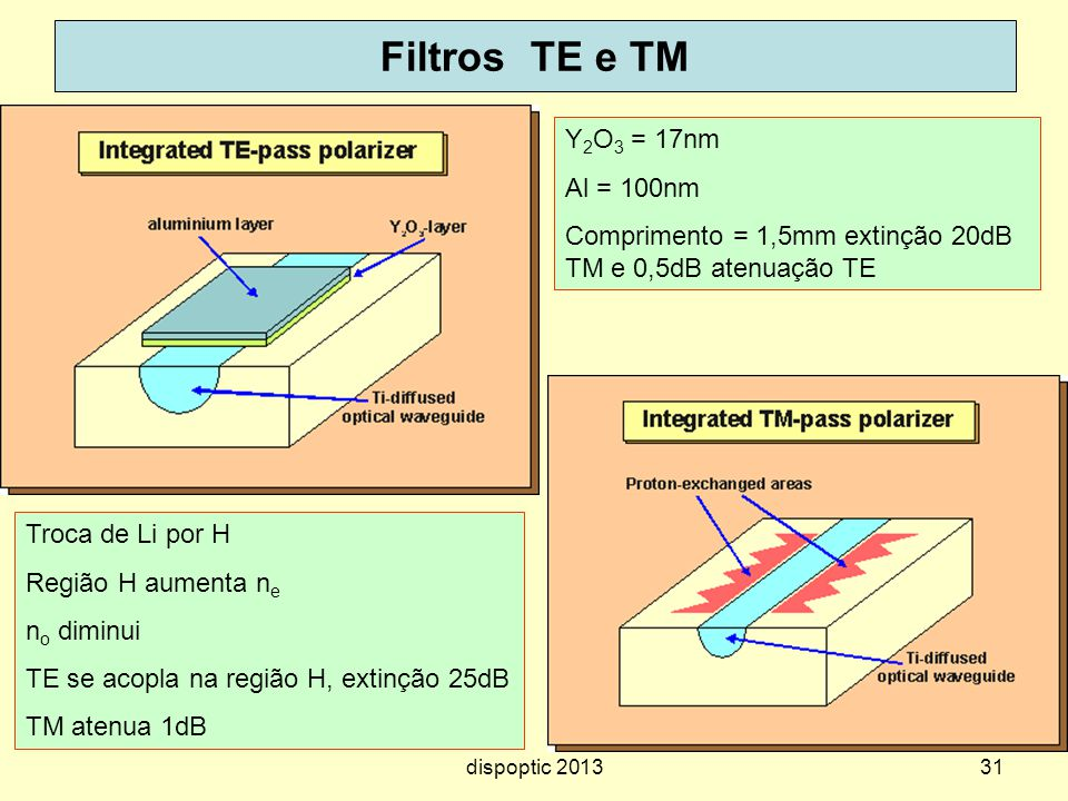 Filtros TE e TM Y2O3 = 17nm Al = 100nm