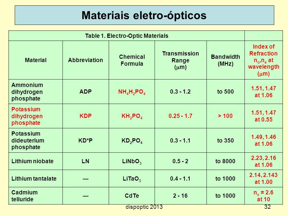 Materiais eletro-ópticos