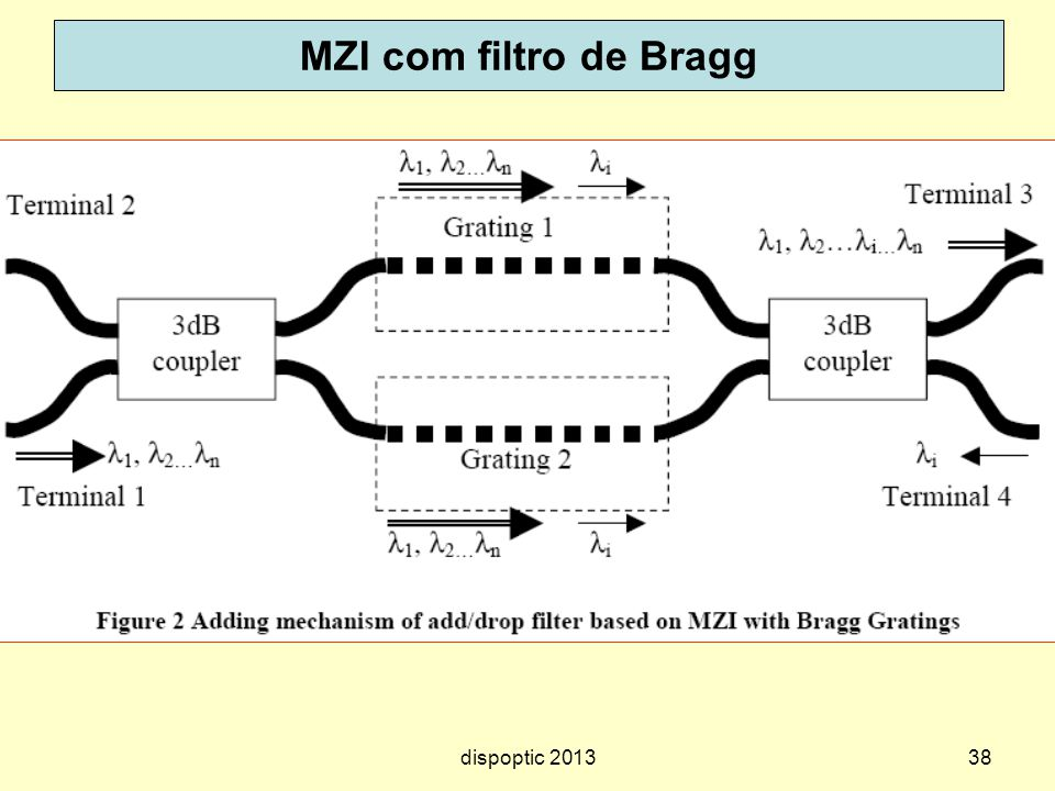 MZI com filtro de Bragg dispoptic 2013