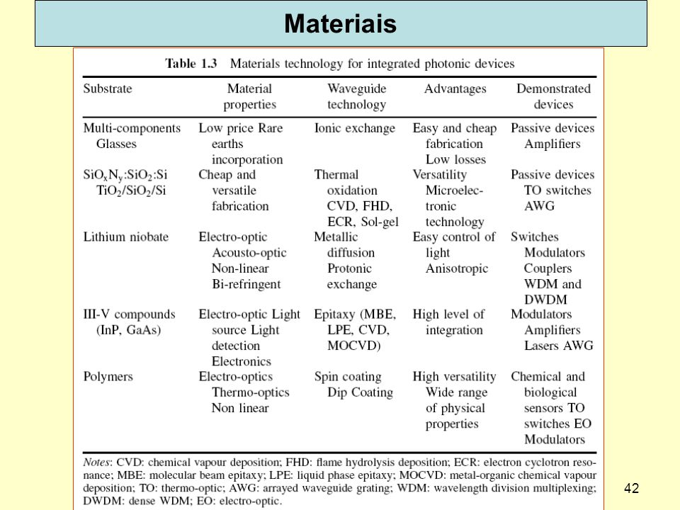Materiais dispoptic 2013