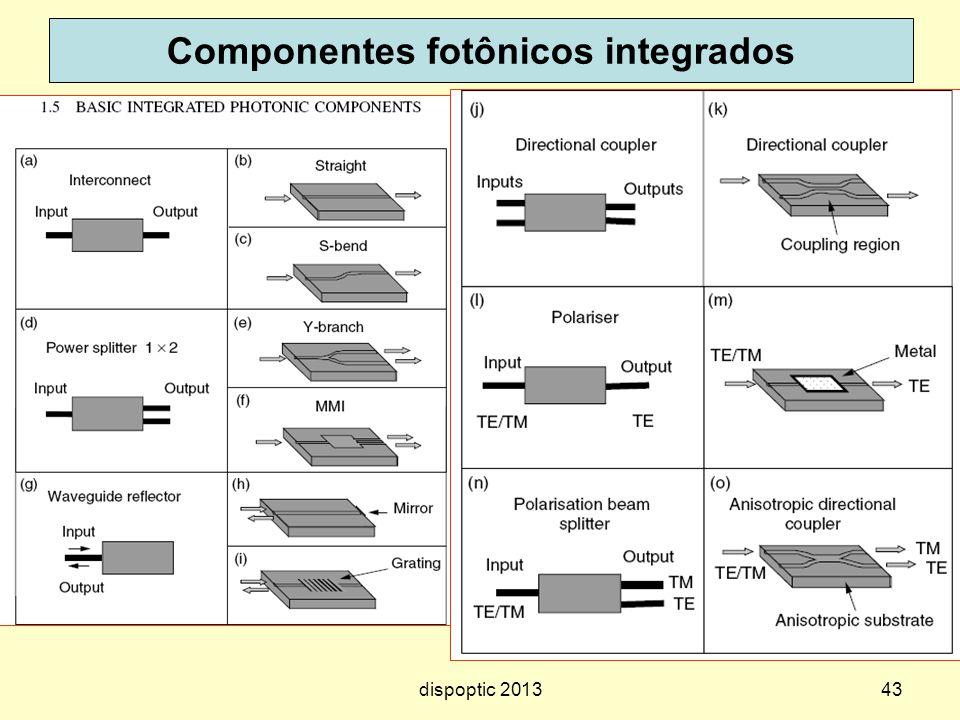 Componentes fotônicos integrados