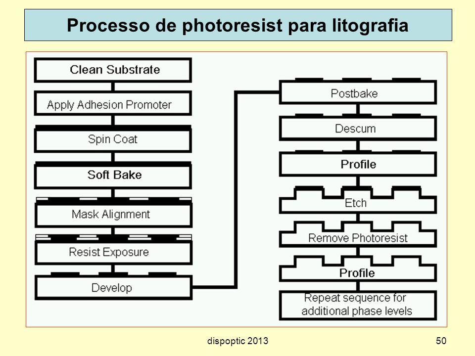 Processo de photoresist para litografia