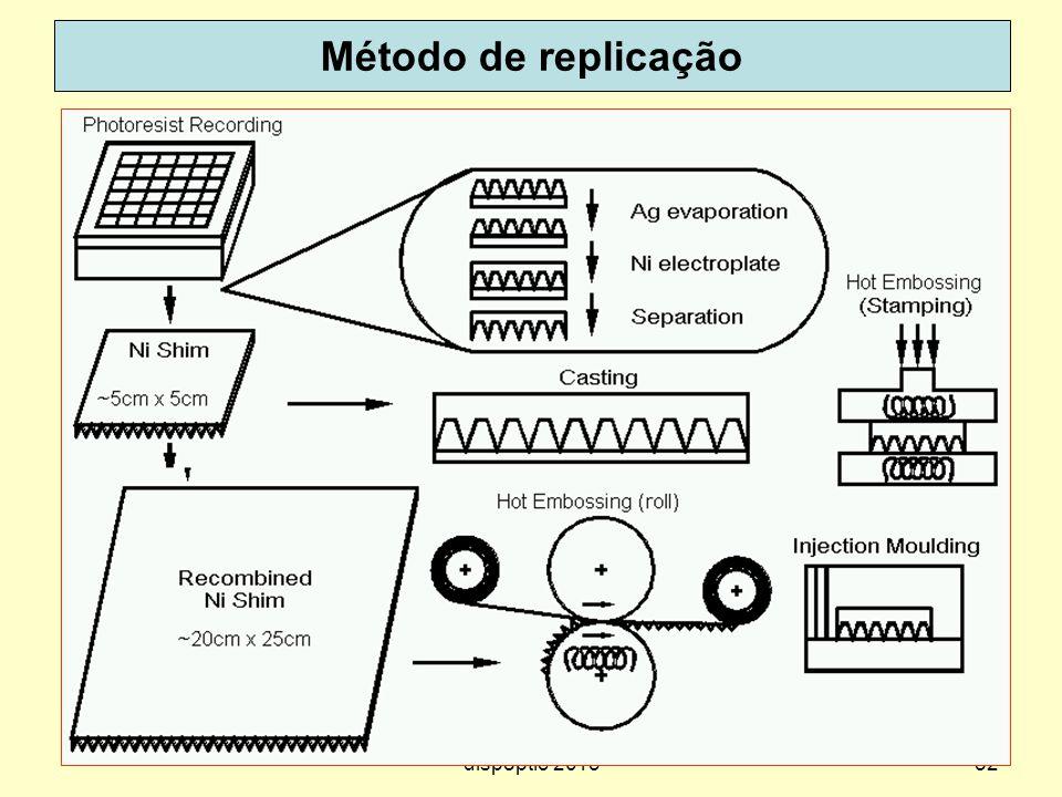 Método de replicação dispoptic 2013