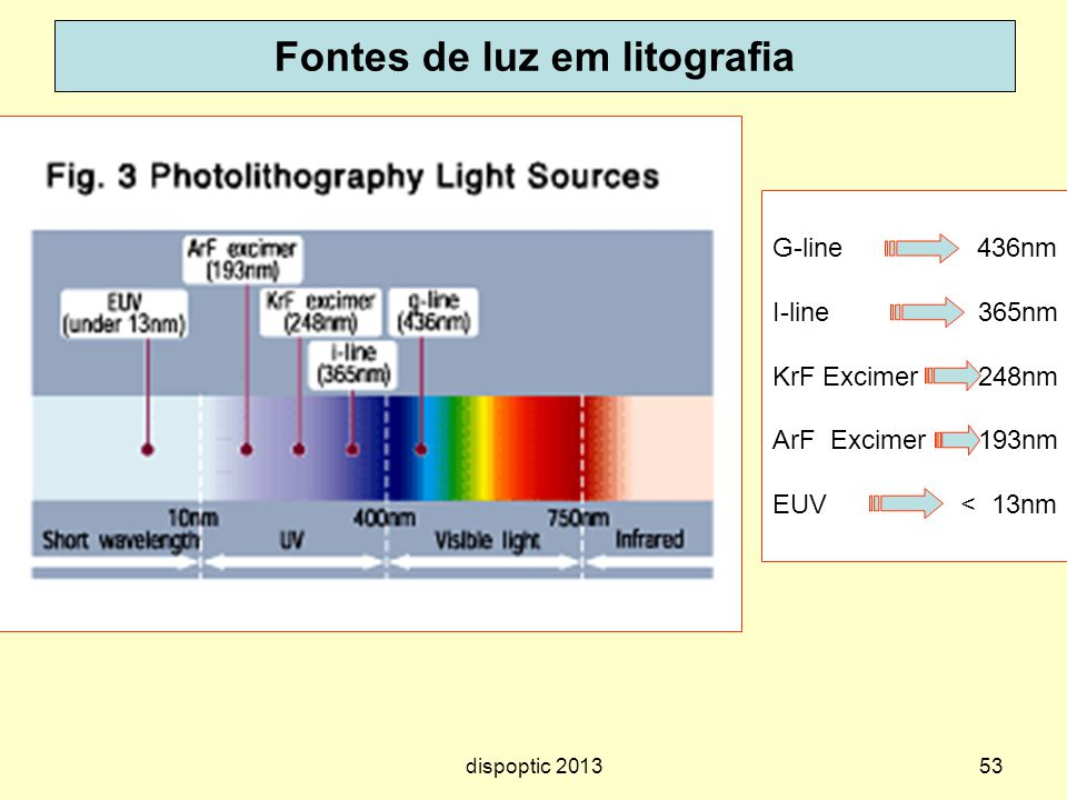 Fontes de luz em litografia