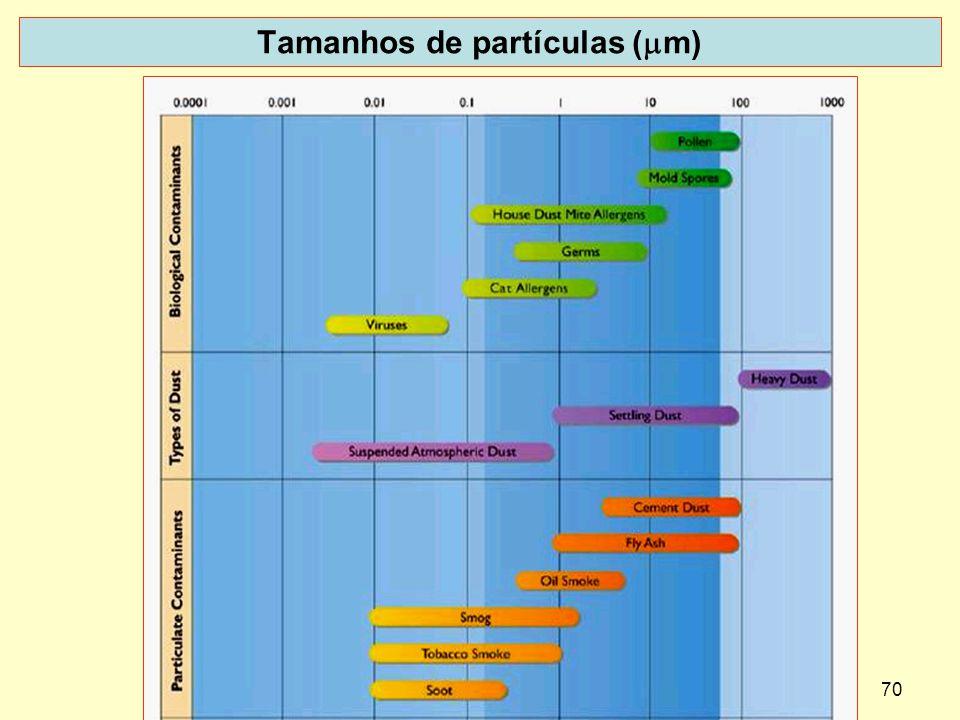 Tamanhos de partículas (mm)