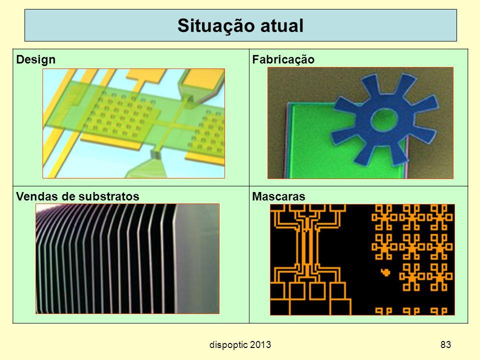 Situação atual Design Fabricação Vendas de substratos Mascaras