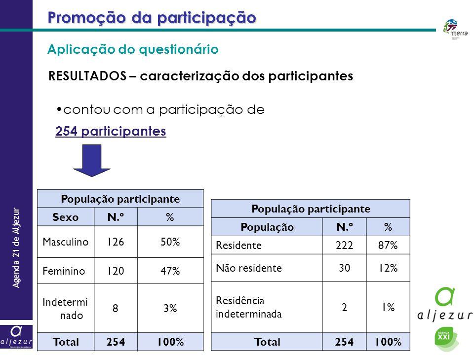 População participante População participante