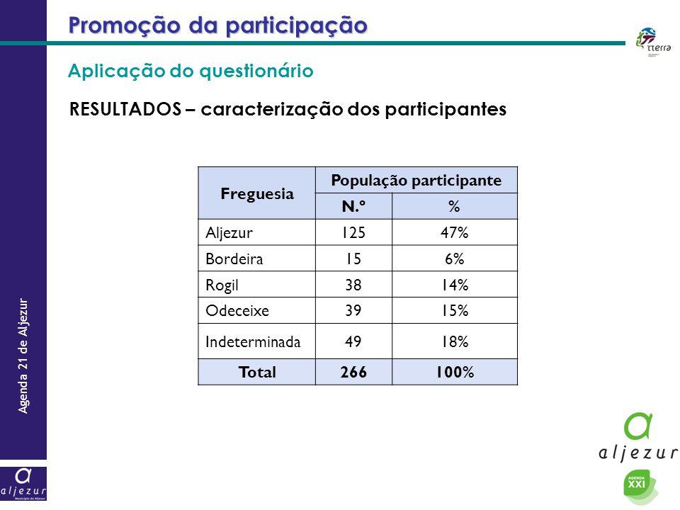 População participante