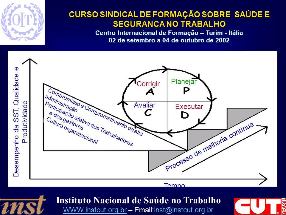 Desempenho da SST, Qualidade e Produtividade
