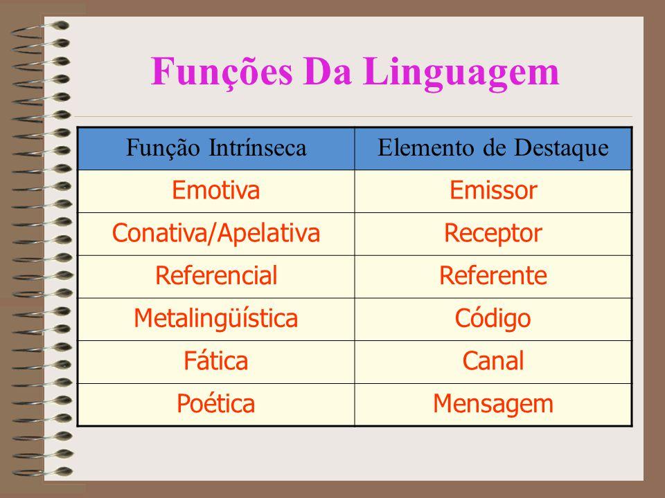 Funções Da Linguagem Função Intrínseca Elemento de Destaque Emotiva