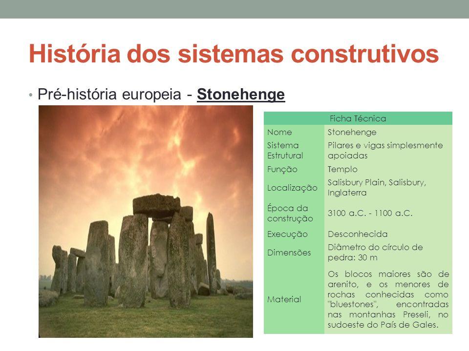 História dos sistemas construtivos