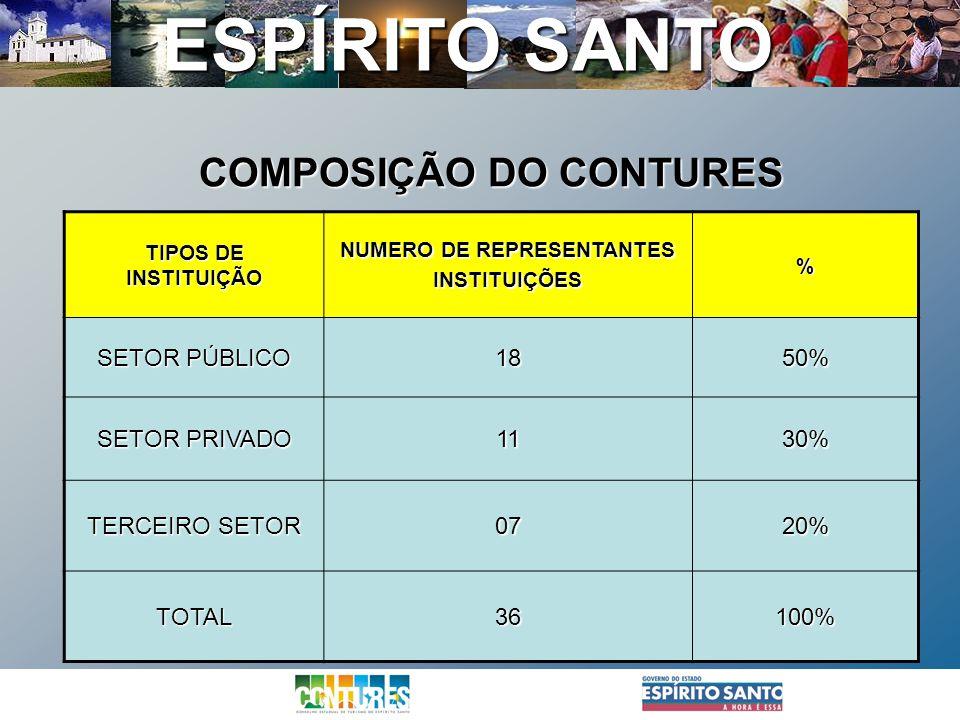 COMPOSIÇÃO DO CONTURES NUMERO DE REPRESENTANTES