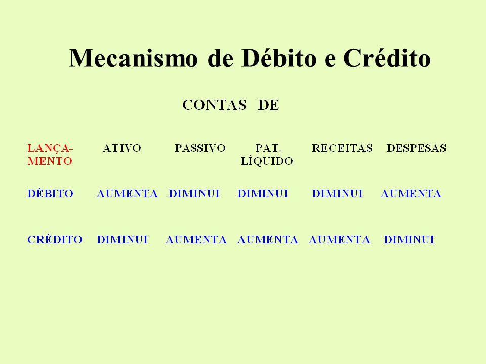Mecanismo de Débito e Crédito
