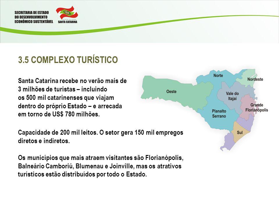 3.5 COMPLEXO TURÍSTICO Santa Catarina recebe no verão mais de 3 milhões de turistas – incluindo.