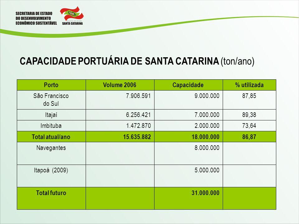 CAPACIDADE PORTUÁRIA DE SANTA CATARINA (ton/ano)