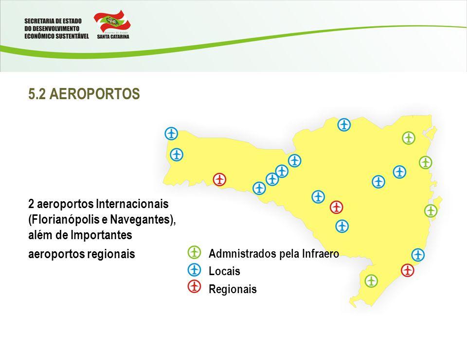 5.2 AEROPORTOS 2 aeroportos Internacionais (Florianópolis e Navegantes), além de Importantes. aeroportos regionais.