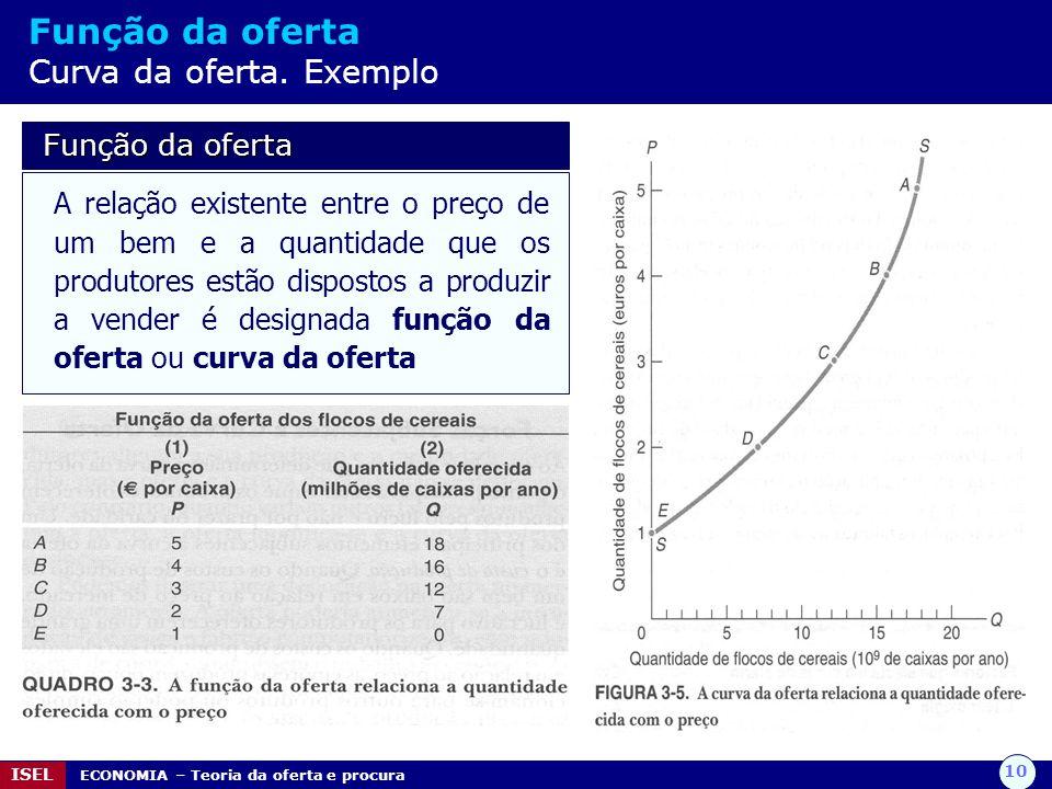 Função da oferta Curva da oferta. Exemplo