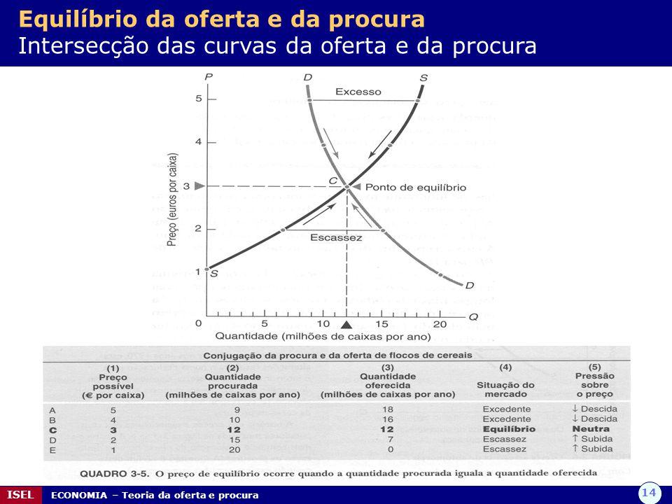 Equilíbrio da oferta e da procura Intersecção das curvas da oferta e da procura