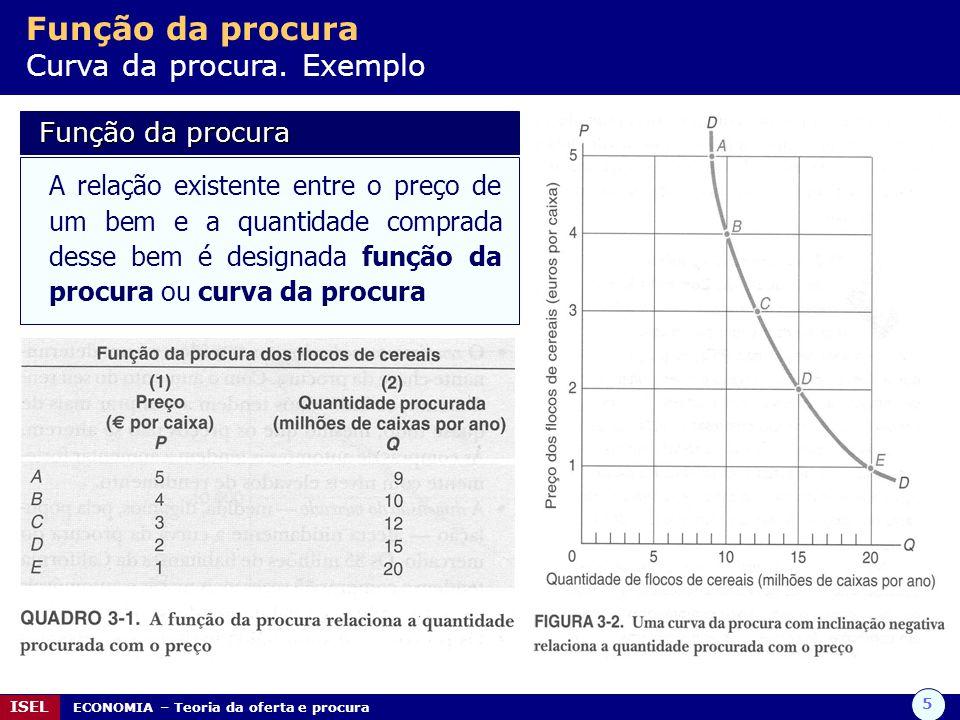 Função da procura Curva da procura. Exemplo