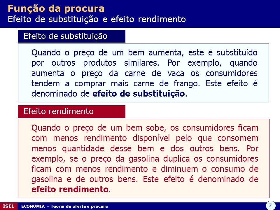 Função da procura Efeito de substituição e efeito rendimento