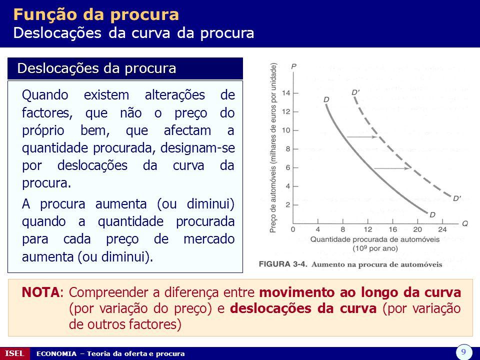 Função da procura Deslocações da curva da procura
