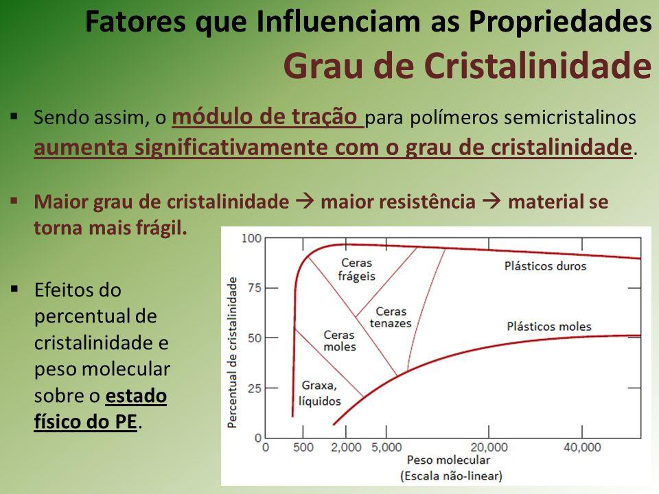 Fatores que Influenciam as Propriedades Grau de Cristalinidade