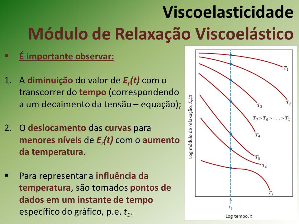 Viscoelasticidade Módulo de Relaxação Viscoelástico
