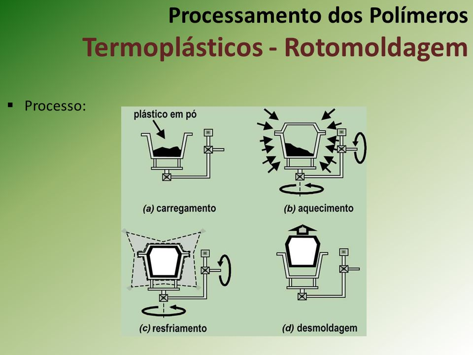 Processamento dos Polímeros Termoplásticos - Rotomoldagem